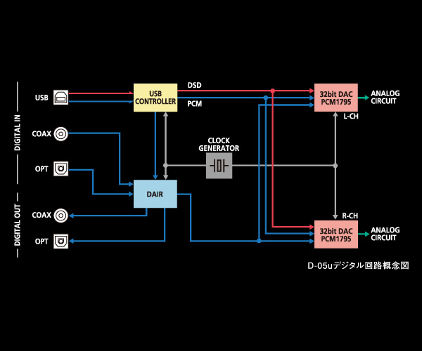 Next generation digital circuit design